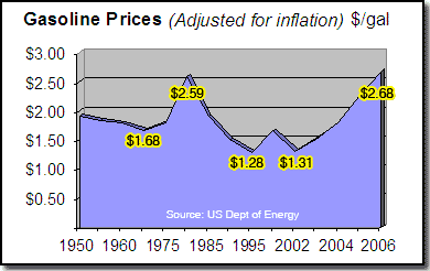 Recent History of Gasoline pricing