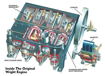 Popular Mech 1903 Engine Breakdown