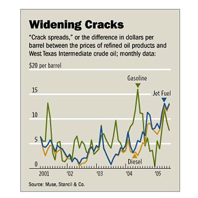 Crack Spreads