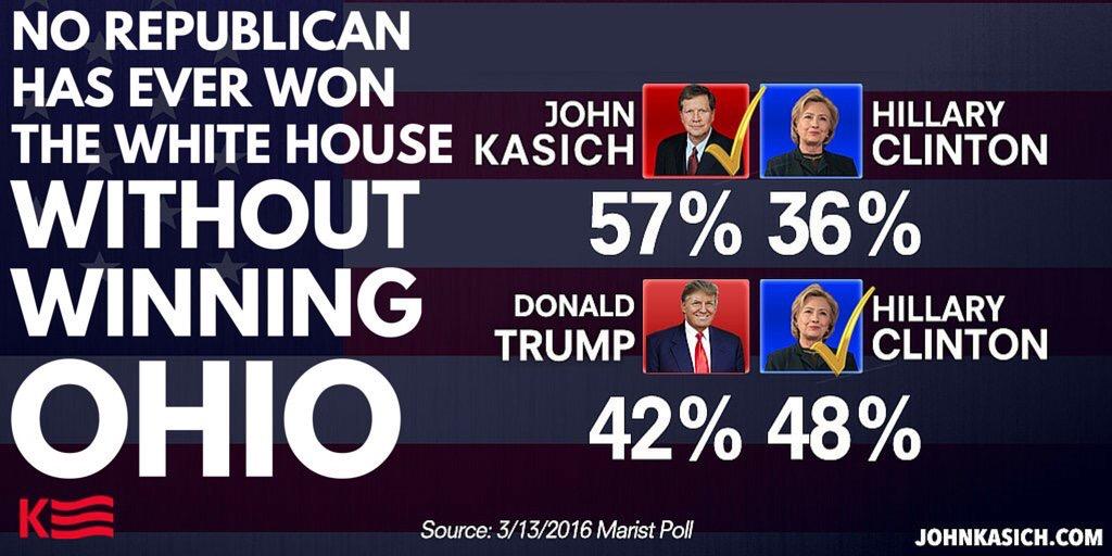 Marist Poll 3/13/2016