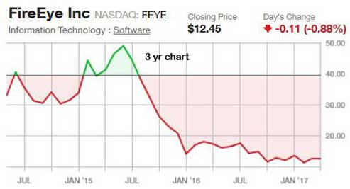 Looking for a beaten up stock? Look at FireEye – $FEYE | My